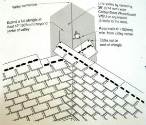 proper roof valley